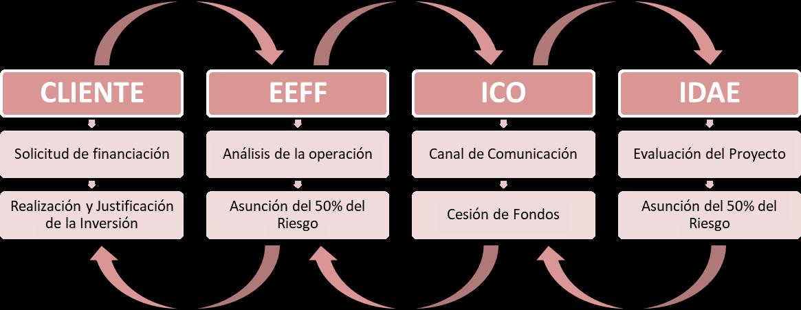 Esquema funcionamiento Líneas ICO IDAE Eficiencia Energética
